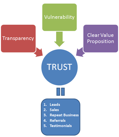 the anatomy of social media & trust